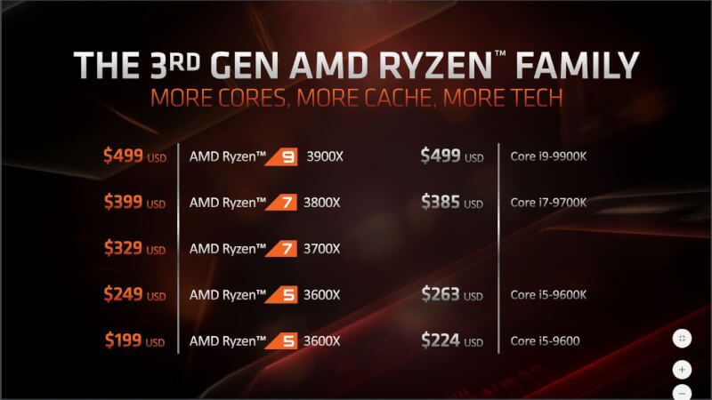 ryzen_zen_2_3xxx_series_01b_pricing.jpg.jpg